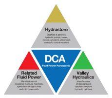 DCA Fluid Power Partnership